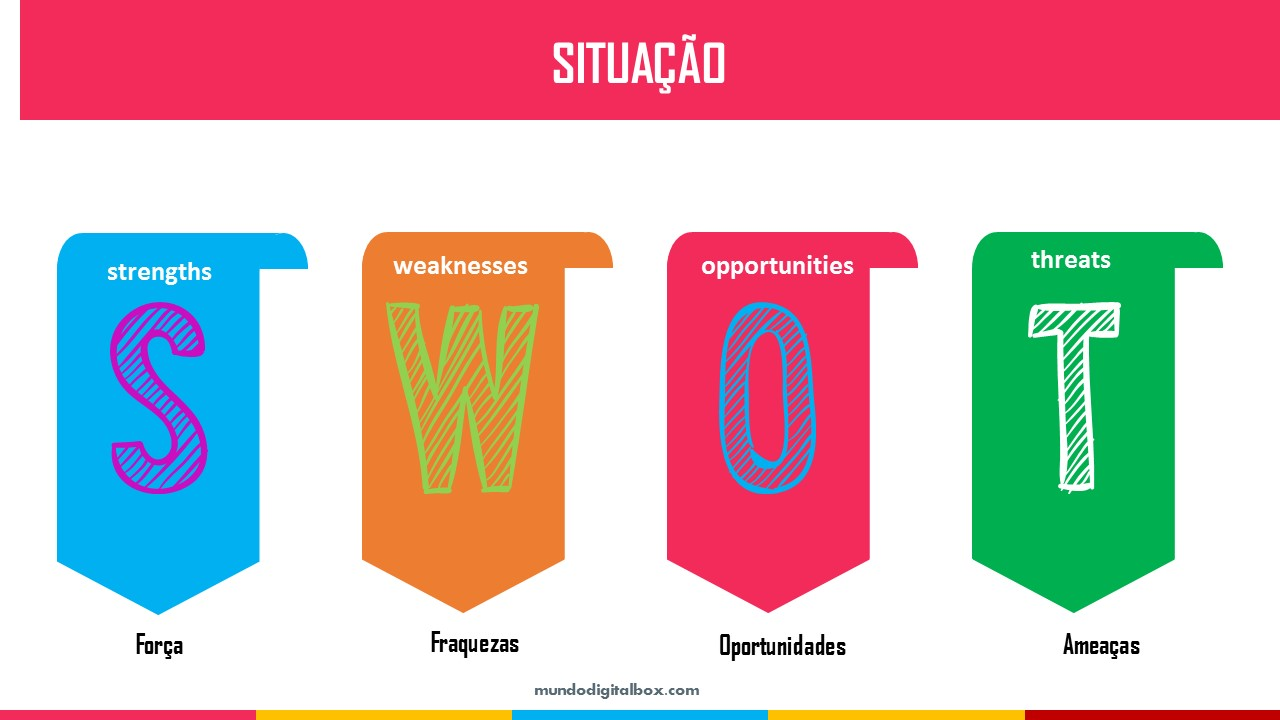 trabalhar com marketing digital swot